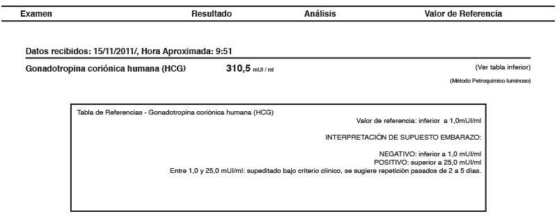 resultados de prueba HCG de laboratorio