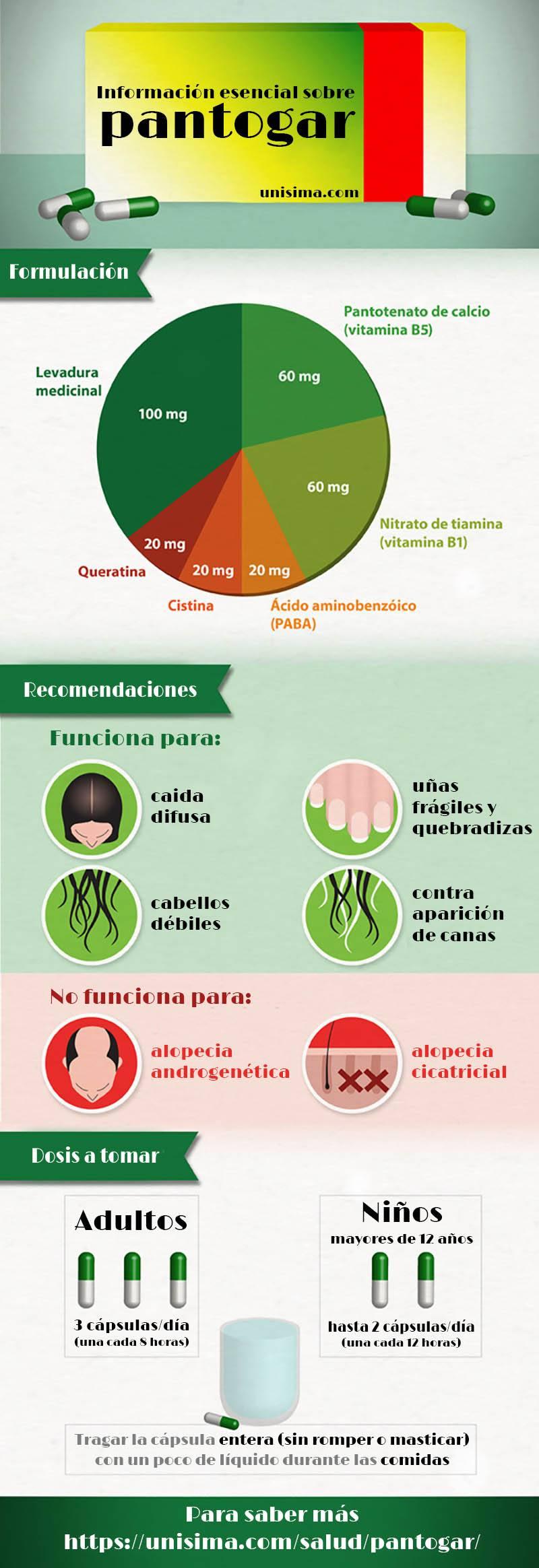 Pantogar información infografía