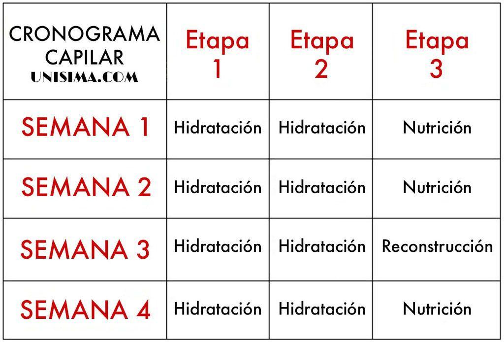 Cronograma capilar o calendario capilar UNISIMA