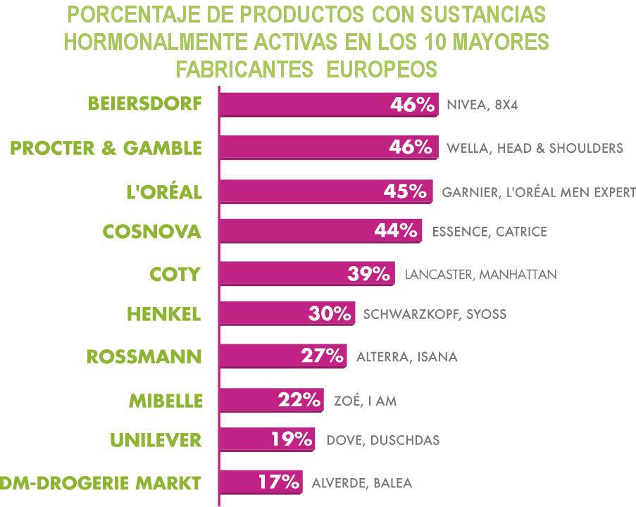 fabricantes cosméticos con problemas hormonales activos en sus fabricaciones